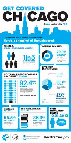 Neat infographic about health insurance