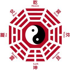 Bagua. The template has eight (ba) areas (guas), connecting two neighbouring corners of the octagonal trigram towards the centre to form one gua. The centre contains the yin and yang symbol, or taijitu as per taoist philosophy. Each of the 'guas' shows three yao symbols, stretching in three rows from the centre to the outer side. Each single yao symbol (line symbol) is either yin representing the receptive (female) force of nature, or yang representing the creative (male) force of nature.