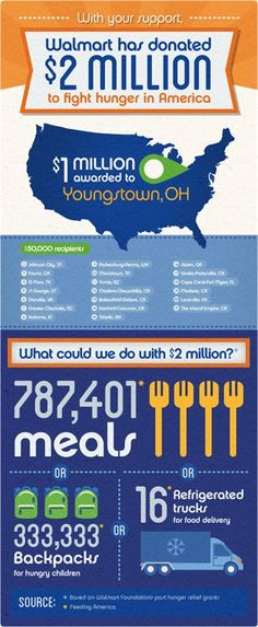 Walmart is feeding America infographic Hungry Children, Head Pain, Food Bank, Walmart Walmart, Acting, Random Acts, Infographics, Sustainability, Green