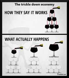 Trickle Down Economy   How they say it works and how it really works!