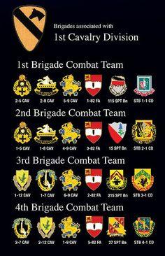 combat arms ranks