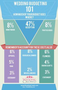 wedding dresses budget, budget 101, wedding budget percentage, budget honeymoon, weddings on a budget