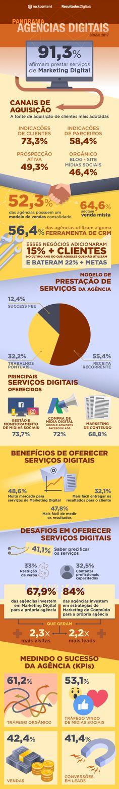 Panorama das Agências Digitais 2017: conheça o perfil e as tendências do setor no Brasil