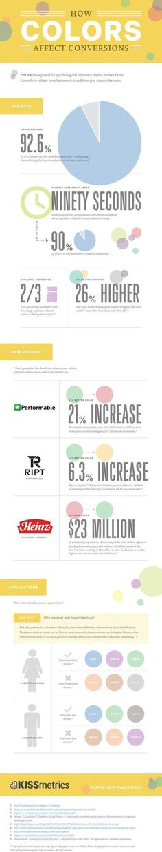 Psychology : Psychology : Psychology : Psychology : How Colors Affect Conversion Rates  The I