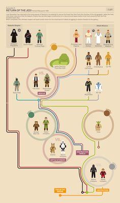 スターウォーズのエピソード1からエピソード6そしてアニメ版や小説版までを網羅した、登場人物の相関図を非常に分りやすく示したインフォグラフィックスです。...