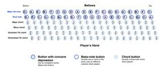 accordian button chart   This is a chart of how a standard, 120-button bass layout will look ...