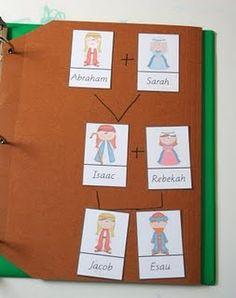 Abraham family tree