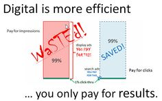Digital is more efficient because you can pay only when you get results