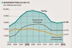 Inversión pública en I+D en España, 2005-2014