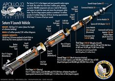 Apollo 11 & Apollo 12 moon landing infographic poster Saturn v cutaway graphic