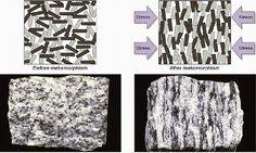 Metamorphic Rock Textures | Geology IN