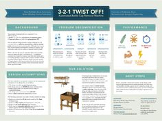 Image result for scientific poster