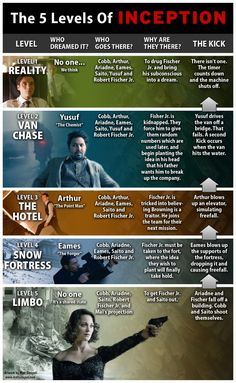 This is an infographic I made for Cinema Blend detailing the 5 dream levels of Inception. If you haven't seen the movie yet, I recommend not reading thi. 5 Levels of Inception SPOILERS Christopher Nolan, Chris Nolan, Leonardo Dicaprio, Movies Showing, Movies And Tv Shows, Movies To Watch, Good Movies, Cult Movies, Interstellar