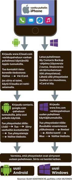Vaihdatko uudenmerkkiseen älypuhelimeen? Antoiko työnantaja kouraasi Lumia-luurin oman Androidin tilalle? Tai päätitkö hylätä vanhan iPhonesi ja siirtyä vaihteeksi Androidiin? Edessäsi on pulmatehtävä: yhteystietojen siirto vanhasta puhelimesta uuteen.