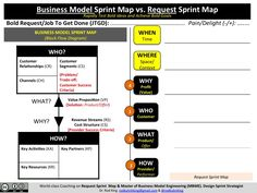 """""""Burn"""" Your Business Model Canvas and Lean Canvas: The 4Q-Modules of Organization Mapping"""