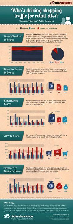 Infographie publiée par le cabinet d'études RichRelevance sur le trafic des réseaux sociaux vers les sites de vente.