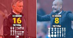 Сравнительная статистика Моуринью и Гвардиолы  В среднем Жозе выигрывает 1,4 трофея в сезон, Пеп - 2,6  #Моуриньо #Гвардиола #статистика