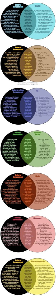 Via Larry Lessig we get series of Venn diagrams showing the revolving door between big business and government. When people talk about regulatory capture, this is what they mean. When people talk about corruption and crony capitalism, this is what. Illuminati, New World Order, The Ranch, Conspiracy, Social Justice, Food For Thought, Good To Know, Wake Up, In This World