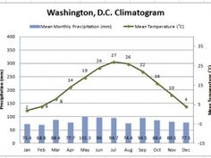 Geographical Influences - Lesson Plan - Students will compare temperature and precipitation graphs for various U.S. locations to look for patterns in geographical influence on climate, then collect data for a location of their choice and create their own climatogram.