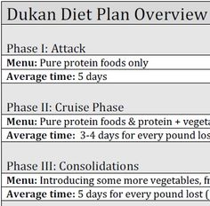 What are foods on the Dukan diet?