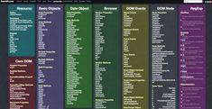 JavaScript Cheat Sheet | overapi.com