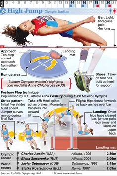 August 2016 - August 2016 - The 2016 Summer Olympic Games take place in Rio de Janeiro. Jump Workout, Track Workout, Exercise, Long Jump, High Jump, Triple Jump, Rio Olympics 2016, Rio 2016, Early Childhood Education