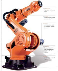 KUKA KR1000 Titan. The world's strongest factory robot.