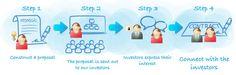 Entrepreneurs - Find Angel Investors, Business Funding & Investment