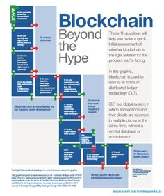 Blockchain : Ask yourself these questions. Plan your blockchain strategy. - Blockchain - Ideas of Blockchain - Blockchain : Ask yourself these questions. Plan your blockchain strategy. Investing In Cryptocurrency, Cryptocurrency Trading, Bitcoin Cryptocurrency, Business Technology, Digital Technology, Data Science, Science And Technology, Revolution, Software