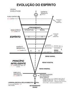 evolução do espírito Wicca, Chakras, Rudolf Steiner, Spiritual Messages, Yoga Art, Book Of Shadows, Reiki, Awakening, Mystic