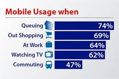 http://montreal.fortuneinnovations.com/news/4-important-points-you-need-understand-mobile-web-behaviour  4 Important Points of #Mobile #Web Behaviour