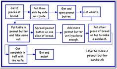 Flow Map How to Make a PB & J Sandwich