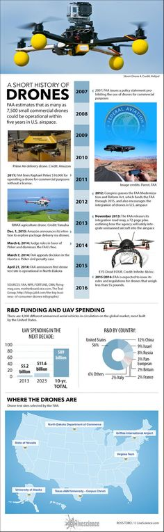 Facts About Drones (Infographic) - Looking To Get Your First Quadcopter? TOP Rated Quadcopters has great quadcopters that will fit any budget. Visit Us Today. by clicking the link in our BIO. Drone Technology, Technology World, Technology Gadgets, Medical Technology, Energy Technology, Tech Gadgets, Flying Drones, Drone For Sale, Innovation