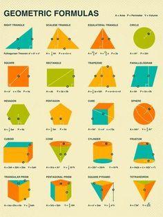 GEOMETRIC FORMULAS Retro mathematics poster art by Artist Jazzberry Blue Gallery quality Giclée fine art print using archival Cotton Rag paper Algebra, Calculus, Math Resources, Math Activities, Geometric Formulas, Maths Solutions, Math Notes, Math Vocabulary, Math Formulas