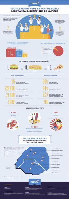 Bonjour à tous, vous allez bien ? Découvrons ensemble l'infographie du jour ayant pour thème la pizza, faite par la société Nomao. Grâce à cette infographie, j'ai pu apprendre par...