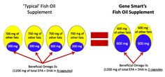 Gene Smart's Omega-3 Capsules are Double Concentrated!