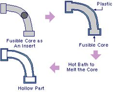 Fusible Core Injection Molding