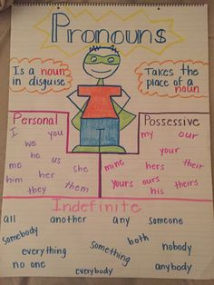 Personal possessive indefinite pronouns anchor chart - Personal possessive indefinite pronouns anchor chart Using Charts in addition to Topographical Road directions English Writing Skills, Learn English Grammar, English Lessons, Teaching English, Spanish Grammar, Education English, Teaching Grammar, Teaching Writing, Teaching Aids