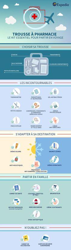 Pour partir en voyage sereinement, voici comment préparer votre trousse de secours et prendre le nécessaire en fonction de votre destination