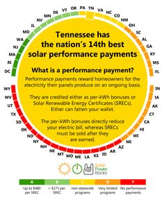 Tennessee Solar Power for your house - rebates, tax credits, savings