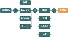 git-flow commands