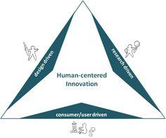 human centered design process | Figure 1: Interdisciplinary Framework of Human-Centered Innovation