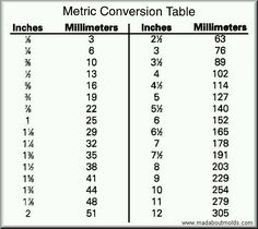 Standard To Metric Chart Anta Co Conversion Table System Metric To Standard Conversion, Metric Conversion Table, Measurement Conversion Chart, Math Conversions, Reading A Ruler, Dosage Calculations, Ruler Measurements, Job Letter, Online Chart