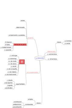 la oracion Line Chart, Diagram, Map, Prayers, Location Map, Maps
