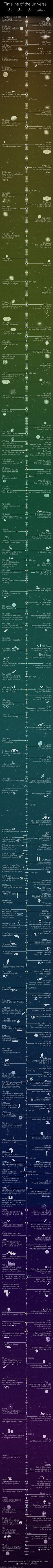 Don't know much about history? How about the future? A new infographic by…