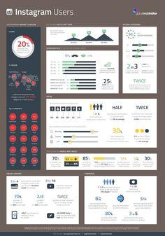 Instagram usage statiatics around the world | Profiling #Instagram Users - #infographic #socialmedia