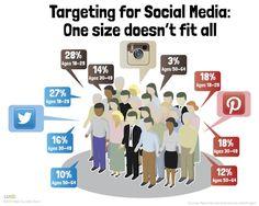 targeting Social Media
