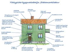 Villaarkitektur och konstruktion 1940-tal - Byggvarulistan.se Swedish Cottage, Cozy Cottage, Home Interior Design, Exterior Design, Good House, Home And Living, Planer, Architecture Design, House Plans