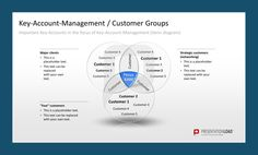 KeyAccount Management Process Relationship Management With Key