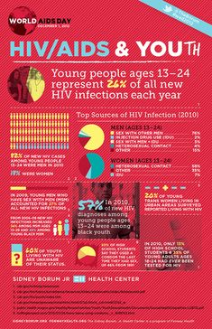We've put together this infographic on HIV/AIDS and youth using this new report and older information to help raise awareness of the importance of HIV testing and care for young people.